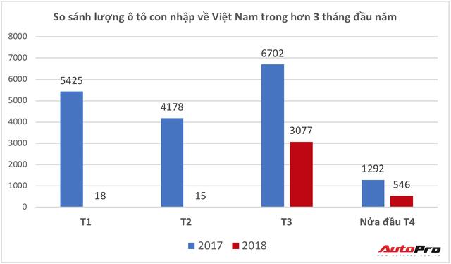 """Cửa nhập khẩu hé mở, hơn 1.000 ô tô con """"miễn thuế"""" cập cảng Việt Nam chỉ trong một tuần - Ảnh 1."""