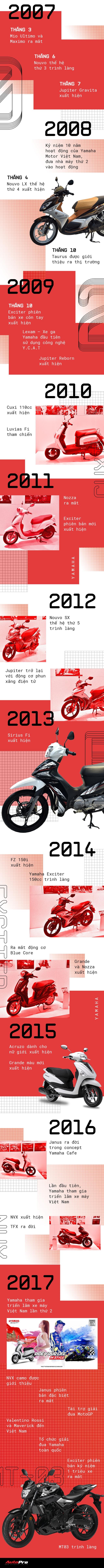 Những cột mốc quan trọng nhất của Yamaha trong 20 năm tại Việt Nam - Ảnh 2.