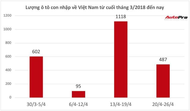 Gần 480 chiếc ô tô con miễn thuế nhập khẩu về Việt Nam trong tuần trước nghỉ lễ 30/4 và 1/5 - Ảnh 1.