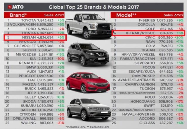 Nhạt nhoà ở Việt Nam, Nissan X-Trail lại là crossover bán chạy nhất thế giới trong năm qua - Ảnh 1.