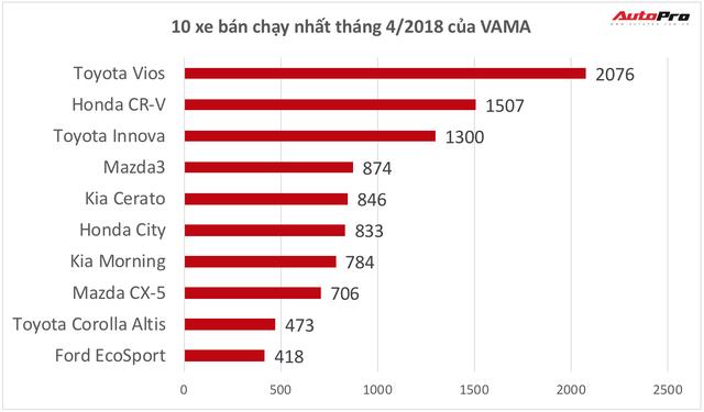 10 xe bán chạy nhất tháng 4/2018: Honda CR-V chông chênh trên top 2 - Ảnh 1.