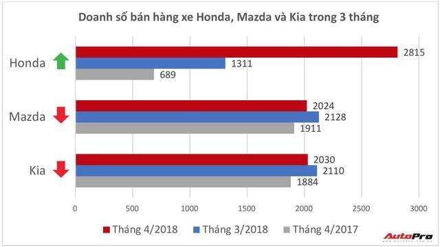 Lần đầu bán vượt Mazda và Kia, Honda có duy trì được vị thế tại Việt Nam? - Ảnh 1.