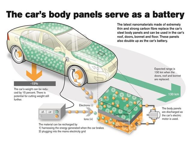 8 công nghệ tuyệt vời trên ô tô nhưng không bao giờ được ứng dụng rộng rãi - Ảnh 7.
