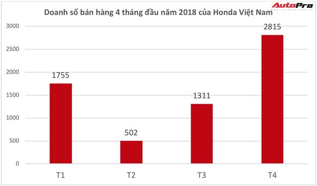Lô xe nhập miễn thuế vừa về, Honda Việt Nam đắt khách chưa từng có - Ảnh 1.