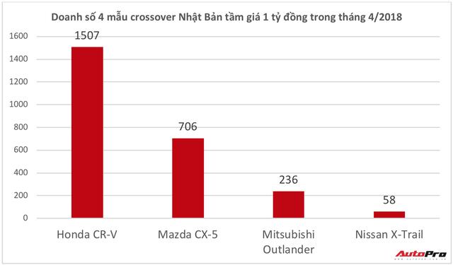 Honda CR-V bất ngờ bán chạy gấp đôi Mazda CX-5 - Ảnh 2.