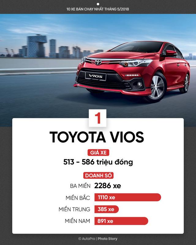 10 xe bán chạy nhất tháng 5/2018: Bùng nổ xe lắp ráp của Toyota, THACO, Honda và Ford - Ảnh 2.