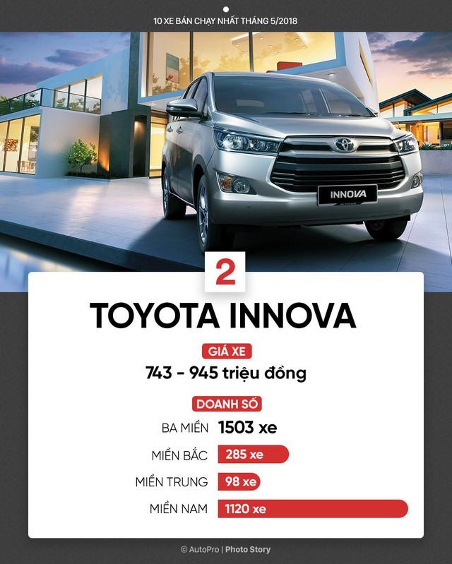 10 xe bán chạy nhất tháng 5/2018: Bùng nổ xe lắp ráp của Toyota, THACO, Honda và Ford - Ảnh 3.