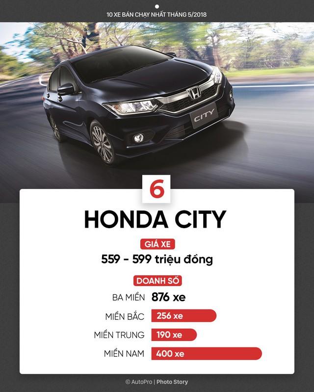 10 xe bán chạy nhất tháng 5/2018: Bùng nổ xe lắp ráp của Toyota, THACO, Honda và Ford - Ảnh 7.