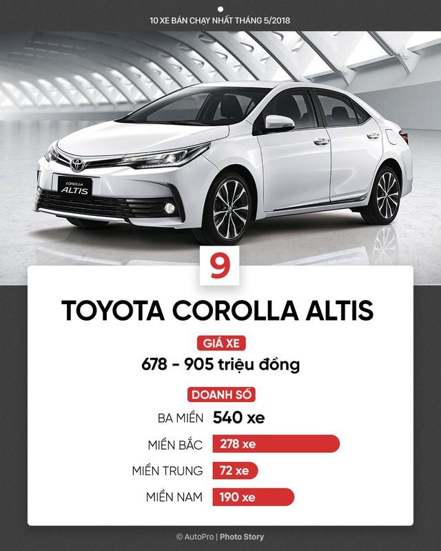 10 xe bán chạy nhất tháng 5/2018: Bùng nổ xe lắp ráp của Toyota, THACO, Honda và Ford - Ảnh 10.