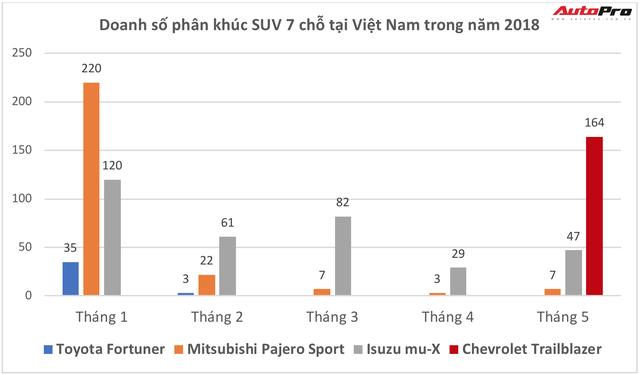 Vừa về Việt Nam lại bán chạy số một phân khúc, Chevrolet Trailblazer đã bị khai tử phiên bản mạnh nhất - Ảnh 2.