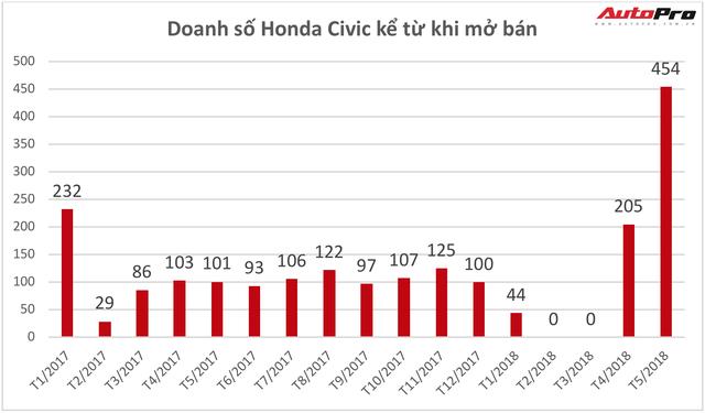 Thêm phiên bản mới giá rẻ, Honda Civic đắt khách kỷ lục tại Việt Nam - Ảnh 1.