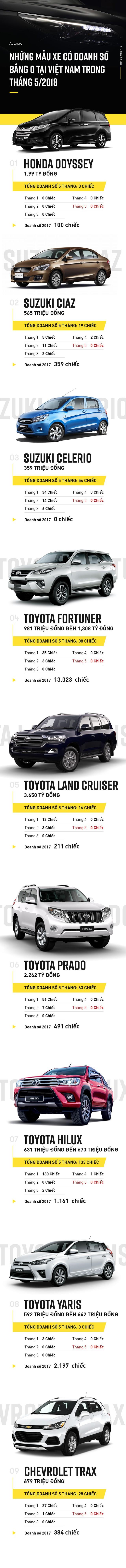 Những mẫu xe có doanh số bằng 0 tại Việt Nam trong tháng 5/2018 - Ảnh 1.