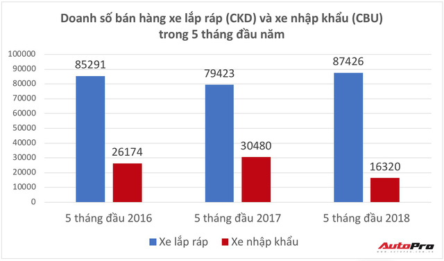 Vỡ mộng xe nhập giá rẻ, người Việt bỏ hàng nghìn tỷ đồng mua ô tô nội - Ảnh 1.