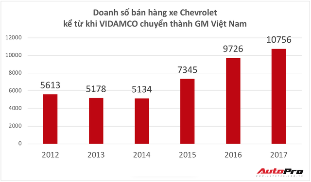 Hành trình gần 25 năm từ Daewoo sang Chevrolet tại Việt Nam và tương lai mới dưới sự điều hành của VINFAST - Ảnh 5.