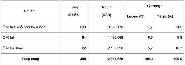 Ô tô con giá hơn 230 triệu đồng từ Thái Lan đổ về Việt Nam, thêm cả xe nhập Indonesia - Ảnh 1.