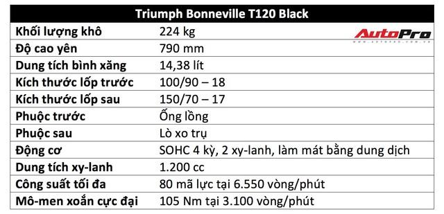 Đánh giá Triumph Bonneville T120: Khi tiền bạc quyết định tình yêu - Ảnh 2.