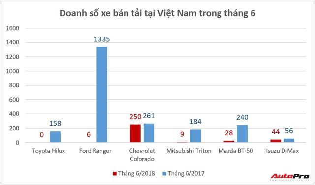 Toyota Hilux 2018 thông quan, bắt đầu về đại lý nhưng khách Việt chưa thể mua được - Ảnh 1.