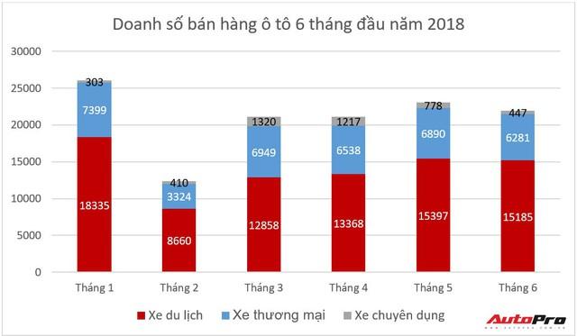 Nửa năm dập tắt dần hy vọng xe nhập giá rẻ của người Việt - Ảnh 1.