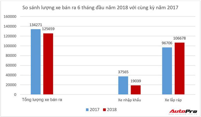 Nửa năm dập tắt dần hy vọng xe nhập giá rẻ của người Việt - Ảnh 2.