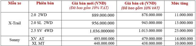 Nissan X-Trail tăng giá lần 2 trong năm, cao vượt Mazda CX-5 - Ảnh 1.