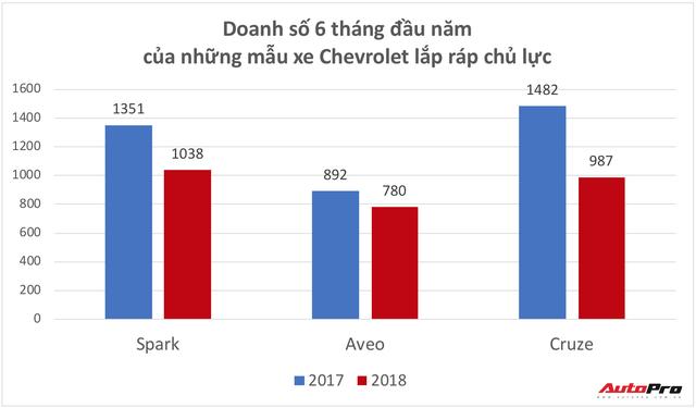 Loạt xe Chevrolet trước nguy cơ biến mất khỏi thị trường Việt Nam - Ảnh 2.