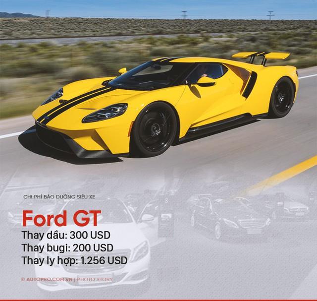 Đâu chỉ Bugatti Veyron, những siêu xe này cũng khiến người thường khóc thét vì chi phí bảo dưỡng - Ảnh 1.