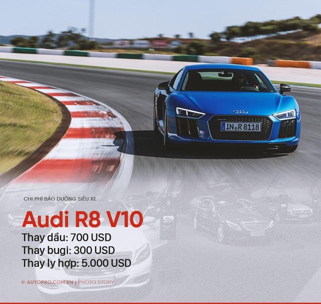 Đâu chỉ Bugatti Veyron, những siêu xe này cũng khiến người thường khóc thét vì chi phí bảo dưỡng - Ảnh 4.