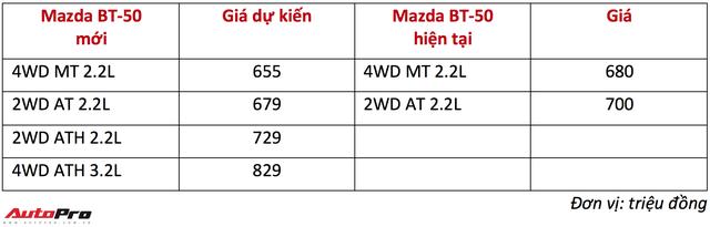 Mazda BT-50 mới đã về Việt Nam: Thêm tính năng, thay giá bán - Ảnh 1.