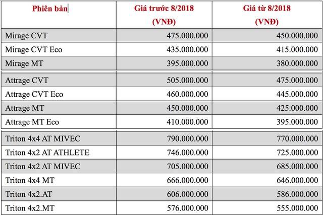 Loạt xe nhập khẩu 2018 của Mitsubishi chốt lịch mở bán tại Việt Nam với giá giảm hơn trước - Ảnh 2.