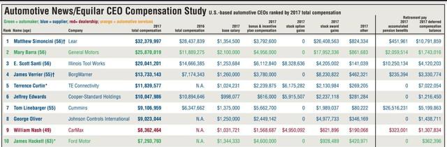 Hé lộ danh sách CEO ngành xe kiếm được nhiều tiền nhất: Vị trí đầu tiên gây bất ngờ, vị trí cuối cùng còn ngạc nhiên hơn - Ảnh 1.