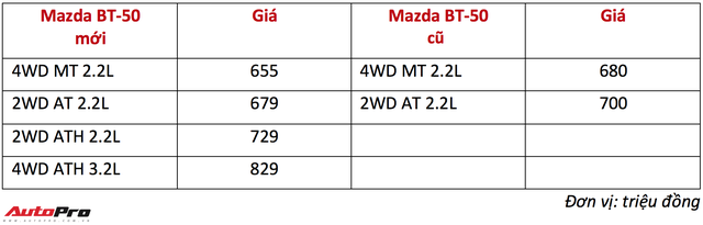 Mazda BT-50 2018 rục rịch về đại lý, giảm giá và chốt lịch mở bán tại Việt Nam - Ảnh 3.
