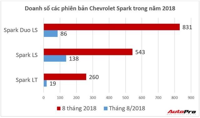 Chevrolet Spark đại hạ giá: Xe rẻ nhất chưa từng có tại Việt Nam - Ảnh 3.