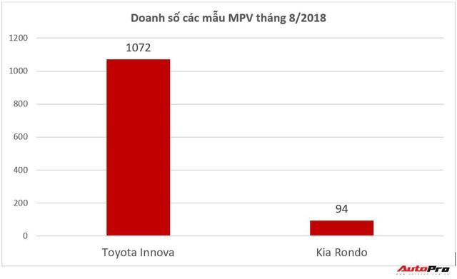 Xếp dưới THACO và Hyundai Thành Công nhưng Toyota Việt Nam vẫn có thương hiệu được cuồng nhất - Ảnh 3.