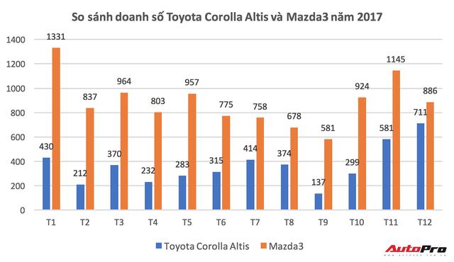 Toyota Corolla Altis bán chạy, đe doạ vị thế của Mazda3 - Ảnh 2.