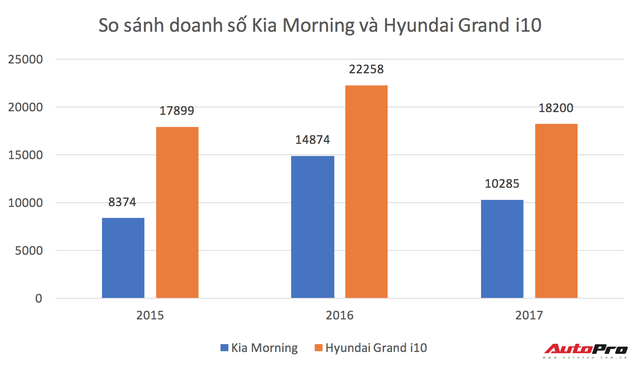 Hyundai Grand i10 mất ngôi xe bán chạy nhất Việt Nam - Ảnh 2.
