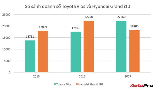 Hyundai Grand i10 mất ngôi xe bán chạy nhất Việt Nam - Ảnh 1.