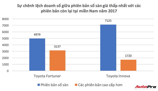 Vì sao người miền Nam chuộng xe Toyota Fortuner và Innova gấp ba lần phía Bắc? - Ảnh 3.
