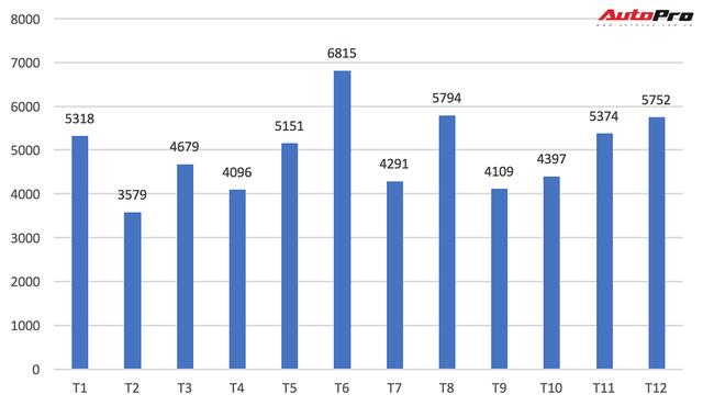 Chê Toyota hết lời, người Việt vẫn mua 5.000 xe chính hãng/tháng trong năm 2017 - Ảnh 2.