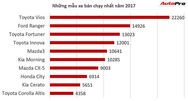 10 xe bán chạy nhất Việt Nam năm 2017: Cuộc chơi của Toyota và Trường Hải - Ảnh 1.