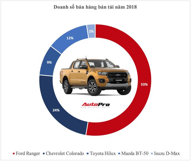 Vua doanh số các phân khúc xe tại Việt Nam năm 2018: Cuộc bứt phá của cựu vương và những cái tên đi vào lịch sử - Ảnh 10.