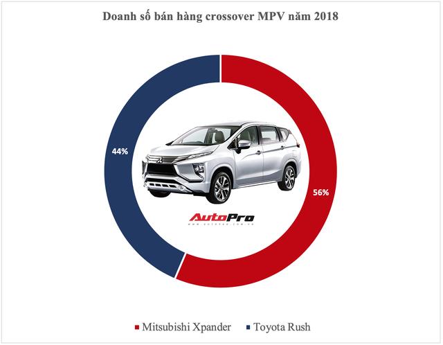 Vua doanh số các phân khúc xe tại Việt Nam năm 2018: Cuộc bứt phá của cựu vương và những cái tên đi vào lịch sử - Ảnh 9.