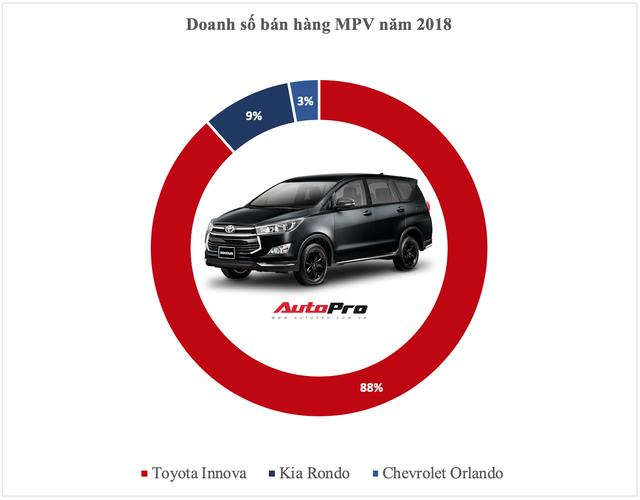 Vua doanh số các phân khúc xe tại Việt Nam năm 2018: Cuộc bứt phá của cựu vương và những cái tên đi vào lịch sử - Ảnh 8.