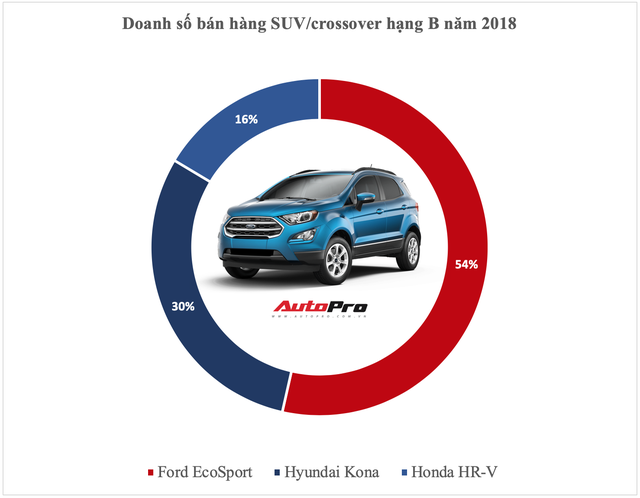 Vua doanh số các phân khúc xe tại Việt Nam năm 2018: Cuộc bứt phá của cựu vương và những cái tên đi vào lịch sử - Ảnh 5.