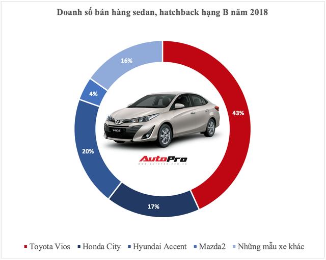 Vua doanh số các phân khúc xe tại Việt Nam năm 2018: Cuộc bứt phá của cựu vương và những cái tên đi vào lịch sử - Ảnh 2.