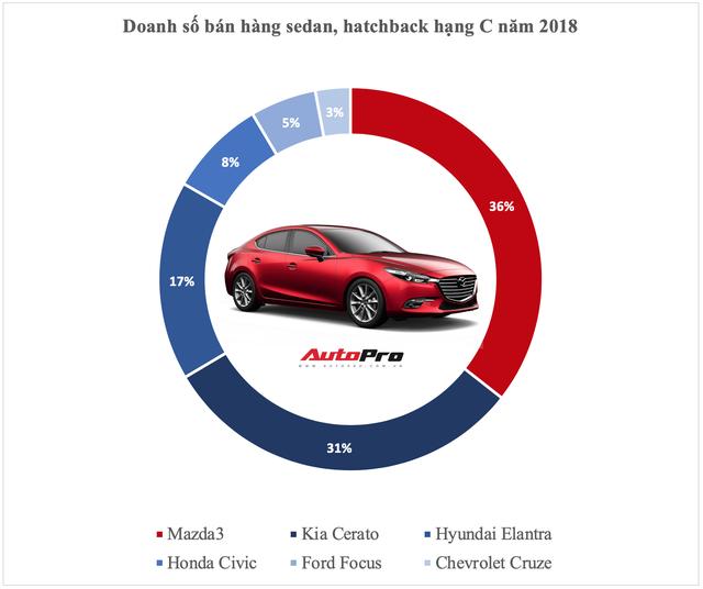 Vua doanh số các phân khúc xe tại Việt Nam năm 2018: Cuộc bứt phá của cựu vương và những cái tên đi vào lịch sử - Ảnh 3.