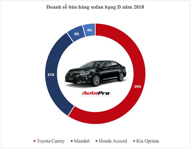 Vua doanh số các phân khúc xe tại Việt Nam năm 2018: Cuộc bứt phá của cựu vương và những cái tên đi vào lịch sử - Ảnh 4.