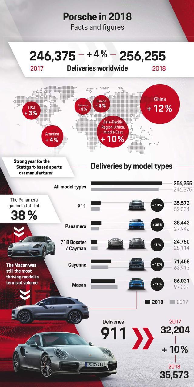 Porsche có năm đại thành công nhưng không nhờ Macan mà lại là mẫu xe này - Ảnh 1.