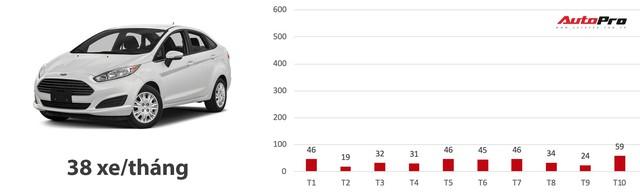Loạt xe có doanh số bết bát nhất Việt Nam năm 2018 - Ảnh 6.