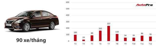 Loạt xe có doanh số bết bát nhất Việt Nam năm 2018 - Ảnh 1.