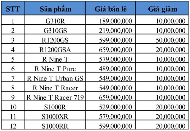BMW Motorrad giảm giá hàng loạt mẫu xe ngay trước Tết, cao nhất 50 triệu đồng - Ảnh 2.